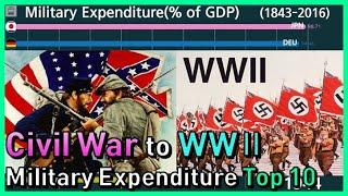 Top 10 Country Ranking of Military Expenditure vs GDP (War history in graph % of GDP 1960~)