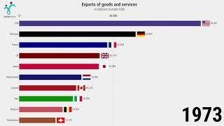 Top 10 Country Total Exports Ranking History (1970-2019)