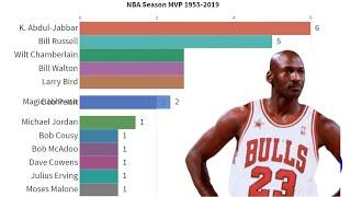 Top 10 Most Number of NBA MVP Award - 1955 to 2019