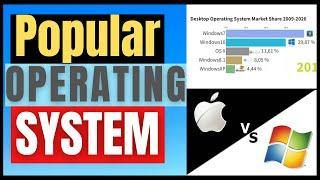 Top 5 Computer Operating Systems (2009 to 2020)