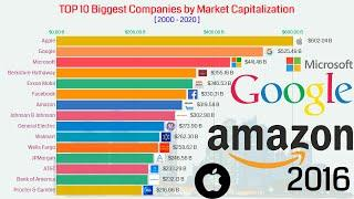 Top 10 Largest Companies By  Market Capitalization (2000 - 2020)