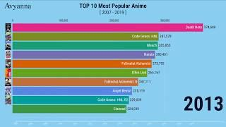 Top 10 Animes of All Time [2020 Research]