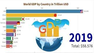 Top 10 Country GDP Ranking History (2000-2019) | GDP Ranking 2020 | Top 10 Country In The World