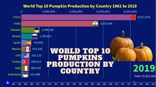 World Top 10 Pumpkins Production by Country