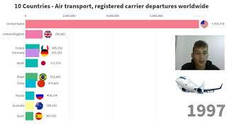TOP 10 Countries by Air transport, registered carrier departures worldwide