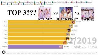 [TOP 10] Gaon Album Chart for Kpop Girl Groups (2016 - 2019)