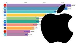 TOP 10 BIGGEST BRAND VALUE 2000-2019. BEST COMPANIES IN THE WORLD