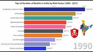 Top 10 number of deaths in India by Risk Factor
