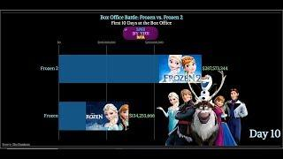 Frozen 2 vs. Frozen 1 First 10 Days at the Box Office Gross