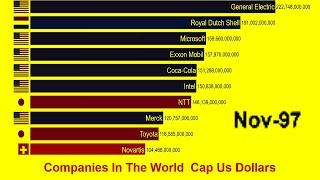 Top 10 Most Valuable Companies In The World 1997 to 2019