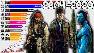 TOP 10 MOVIE FRANCHISES OF ALL TIME [ 2004 - 2020 ]