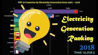 Electricity Generation Ranking | TOP 10 Country from 1985 to 2018