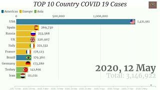 COVID 19 TOP 10 Country Cases || Top 10 Coronavirus Country