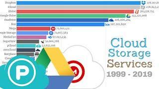 Top Cloud Storage Services 1999 - 2019 | Online Storage System