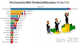 countries millionaires - top countries by the number of millionaires