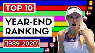 WTA Year-End Top 10 (1989-2020) | WTA Ranking History
