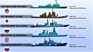 Top 10 Largest Destroyers in the World (2020) | Destroyers with high Load Displacement