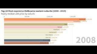 Top 10 most expensive eastern suburbs to buy a house in Melbourne/ 10大墨尔本东区买房最贵的区