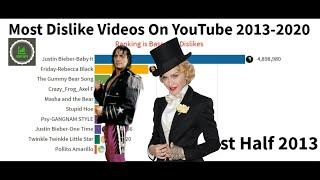 Top 10 MOST DISLIKED VIDEOS on YouTube - The Number 1 will surprise you.