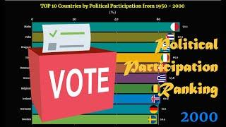 Political Participation Ranking | TOP 10 Country from 1950 to 2000