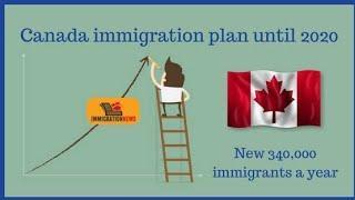 Top 15 job in Demand Canada