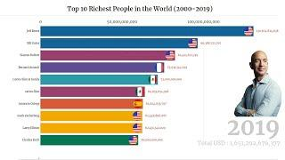 Top 10 Richest People in the World (2000-2019) ||world richest person in history || Graph of man ||