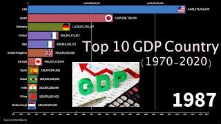 Top 10 Country GDP year wise (richest country in the world)