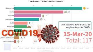 Coronavirus cases in India | Top 10 States with highest number of Corona virus cases | COVID-19