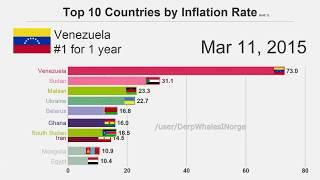 Venezuela inflation meme - TOP 10 COUNTRIES BY INFLATION RATE