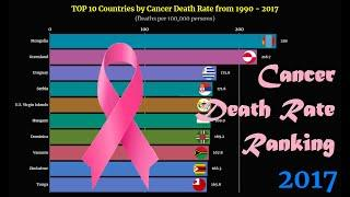 Cancer Death Rate Ranking | TOP 10 Country from 1990 to 2017