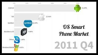 Top 10 Popular Smartphone Operating Systems 2007 - 2019