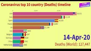 COVID-19 Top 10 country death timeline in world || asmr pagolami
