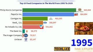 Top 10 Food Companies in the World History From 1995 To 2020,#FoodCompanies,#BarChartAnimation,#Bar