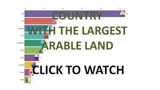 Top 10 largest countries - Arable land (% of land area) | Toplist