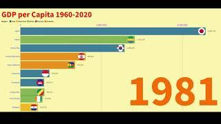 Top 10 Country GDP Per Capita Ranking History with Local Currency (1960-2020)