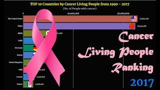 Cancer Living People Ranking | TOP 10 Country from 1990 to 2017