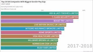 Gender Pay Gap UK - Top 10 Companies 2017-2019 Youtube