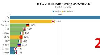 Top 10 Country GDP Ranking (1990-2020)