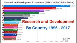 Country Ranking: Top 15 Countries on Research and Development Expenditure (1996 - 2017)