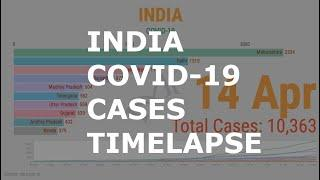 Top 10 Indian States with Coronavirus (COVID-19) cases - time lapse animation (23 Mar to 14 Apr)