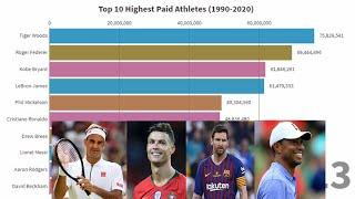 Top 10 Highest Paid Athletes 1990 - 2020   Information Bank