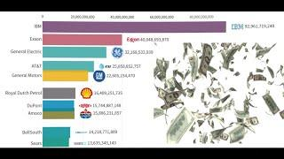 Top 10 Largest Companies In The World 1917- 2020 (By Market Capitalization )