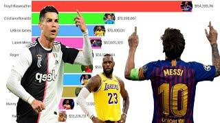 Top 10 World's Highest Paid Athletes 1990 - 2020
