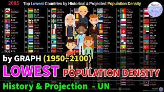 Top Lowest Countries Population Density Ranking History & Projection - UN (1950~2100) [2019 rel]