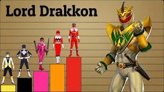 Top 10 Strongest Power Rangers