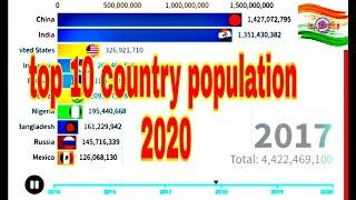 Top 10 country population (2015)(2020