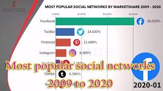 Most Popular Social Networks from 2009 to 2020 | StatitoS