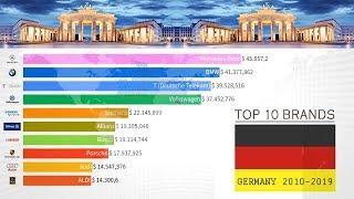 Ranking: Top 10 Best Brands & Companies in Germany (2012 - 2019)