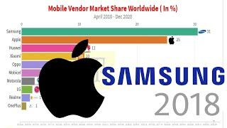 Top 10 Mobile Companies By Market Share World Wide    Ranking History    2010-2020   