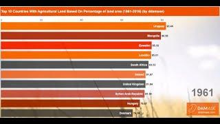 Top 10 Countries With Most Agriculture Land Area (% of Total Land)